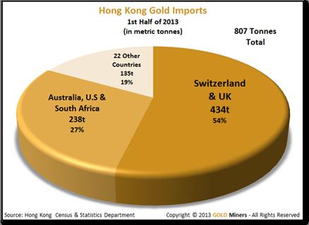 Imports d'or à Hong Kong