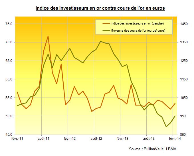 indice-des-investisseurs-en-or-fevrier-2014